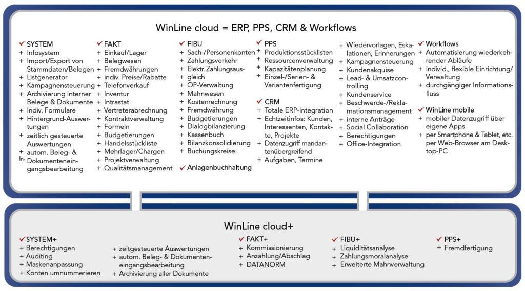 WinLine Cloud Funktionen