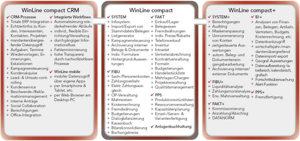 WinLine Compact Übersicht